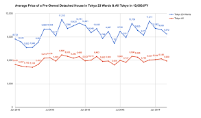 average price for a average price of a pre owned house in drops for 3