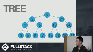 Why And How To Use by Immutable Data Structures In Javascript A Tutorial On Why And