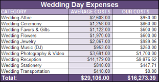 wedding costs wedding budget for 10k fingers crossed budgets are