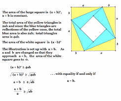 using the arithmetic mean geometric mean inequality in problem