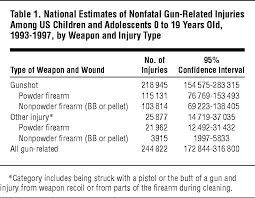 Recoil Table Incidence And Circumstances Of Nonfatal Firearm Related Injuries