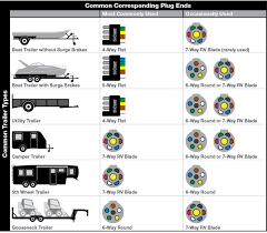 wiring diagram wiring diagram for 7 pin rv plug faq043 standard