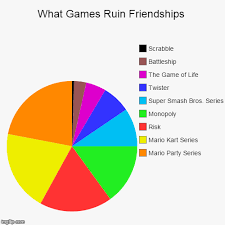 Make A Pie Chart Meme - what games ruin friendships imgflip