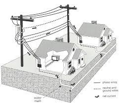 electrical house wiring 101 dolgular com
