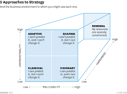 navigating the dozens of different strategy options