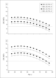 role of lifestyle and aging on the longitudinal change in