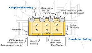 Types Of Foundations For Homes Earthquake Retrofitting U0026 Seismic Upgrades Faq Earthquake Safety