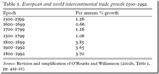 rodrik s weblog when did globalization begin