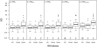 ijerph free full text airborne particulate matter in two multi