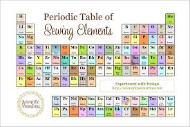 Al On Periodic Table Periodic Table Of Sewing Elements Thequiltshow Com