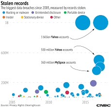 how yahoo u0027s 1 billion account breach stacks up with biggest hacks ever