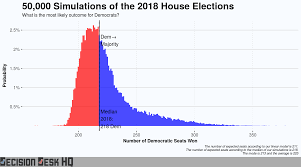 Election Predictions November 5 2016 by Ddhq 2018 House Midterm Forecast U2013 Decision Desk Hq