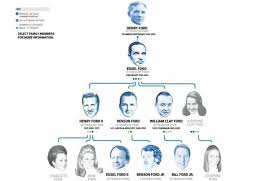 ford family opinions on ford family tree