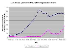 average gas price natural gas prices wikipedia