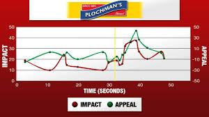 plochman s mustard exle 4a plochman s mustard