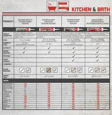 amazon com red devil 0405 kitchen u0026 bath caulk siliconized