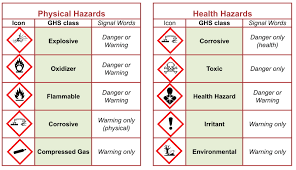 safety information acs division of chemical health and safety