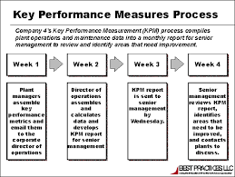 report to senior management template 10 performance management report template progress report