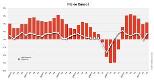 Producto Interior Bruto Economía Mundial Producto Interior Bruto Pib De Canadá