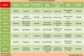 table food ideas for 9 month old which food can be given for 8 months baby a sle food chart