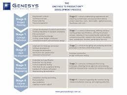 hardware design proposal genesys development process
