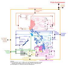 Phillipines Map Philippine Language Relations In A Map Philippines Language And