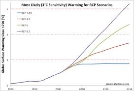 a glimpse at our possible future climate best to worst case scenarios