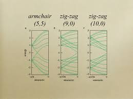 Armchair Zigzag Band Structure Of Graphene Sheets And Carbon Nanotubes Ppt Video