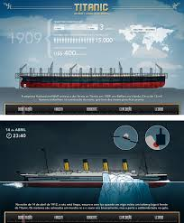 titanic infographics visual ly