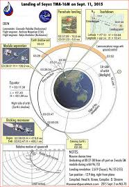 mission of soyuz tma 16m