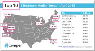 Average One Bedroom Apartment Size Zumper National Rent Report April 2015