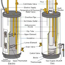 wiring diagrams propane tankless water heater direct vent