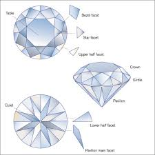 Diamond Depth And Table Describing 58 Facet Round Brilliant Cut Diamonds At Gia Research