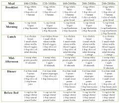 top diet foods healthy diet plan