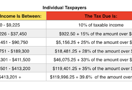 Irs Tax Tables 2015 2015 Tax Rates Standard Deductions Personal Exemptions Credit