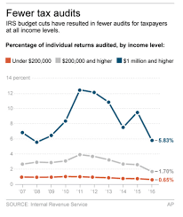 Irs Audit Red Flags Irs Audits Less Likely For Sixth Straight Year Portland Press Herald