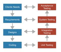 the 5 types of user acceptance testing usersnap
