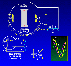 single phase alternators