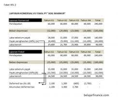 cara membuat laporan laba rugi komersial perpajakan bagian 3 dari 3 belajarfinance com