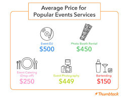 average price for a the cost of throwing a great or event thumbtack journal