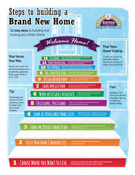 home decor infographic 12 steps to build a brand new home infographic keystone custom