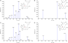 development and validation of an lc u2013ms ms method for determination
