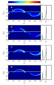 uncertainties of modeling gamma ray pulsar light curves with