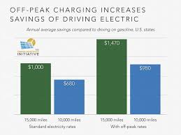 nissan leaf miles per kwh electric vehicles report part 1 electric vehicles are going
