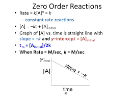 zero order reactions a rate k a 0 k constant