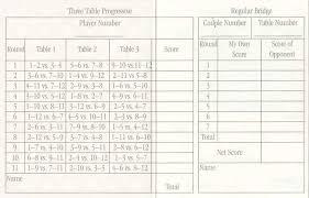 two table progressive tally buat testing doang bridge tallies to print