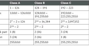 network class asghar s ipv4 network classes
