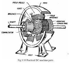 simple loop generator electric motor