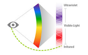 what is infrared light used for infrared light can be detected by the human eye after all