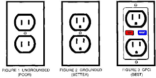 Outlet Home Electrical Guide Electrical Outlet Safety Acme How To Com